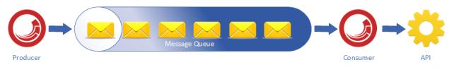 SitecoreMessageQueues