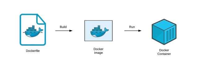 dockerfiletocontainer